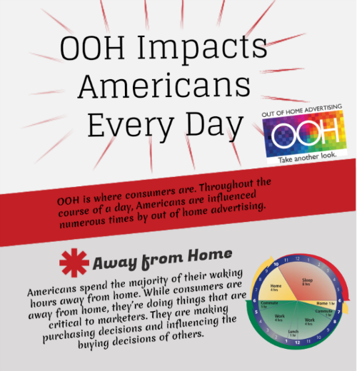 Outdoor Advertising impacts Americans every day.